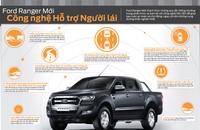 Bán ô tô Ford Ranger XLT đời 2015, màu xe nhập, giá chỉ 735 triệu. LH 0933523838 giá 735 triệu tại Tp.HCM