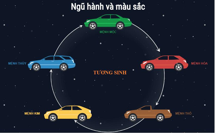 Chọn màu ô tô hợp mệnh và năm sinh: Việc đơn giản nhưng đem lại nhiều may mắn a11