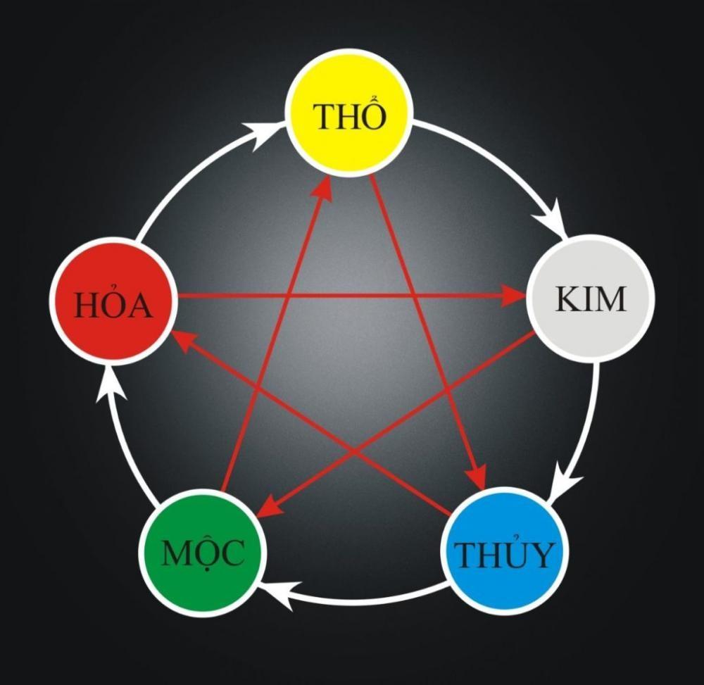 Vòng tròn tương sinh giúp người mệnh Hỏa chọn màu ô tô phù hợp 3
