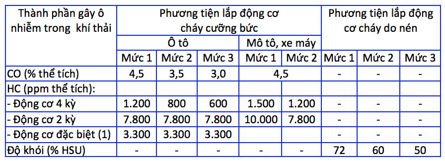 Tiêu chuẩn khí thải cho phép trong Quyết định 249 1