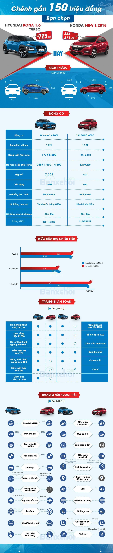 Chênh gần 150 triệu: Chọn bản cao cấp Honda HR-V L hay Hyundai Kona Turbo? 1