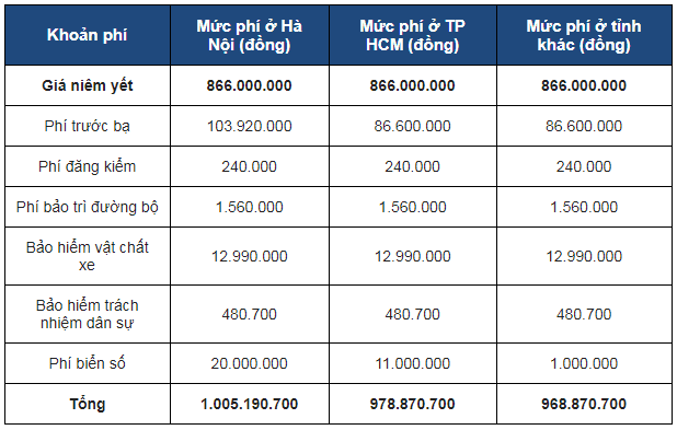 Giá lăn bánh Honda HR-V L 2018 2