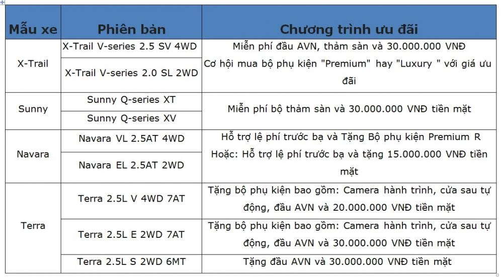 Chương trình khuyến mại của Nissan Việt Nam