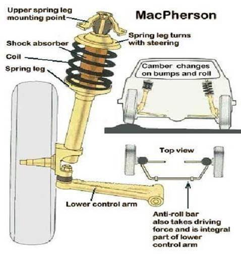 Do thanh chống MacPherson được đóng gói với cấu trúc quan trọng trong cấu trúc va chạm trước của xe