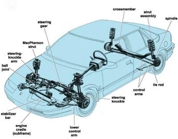 Mặc dù có những hạn chế, thiết lập thanh chống MacPherson vẫn được sử dụng trên một số xe hiệu suất cao