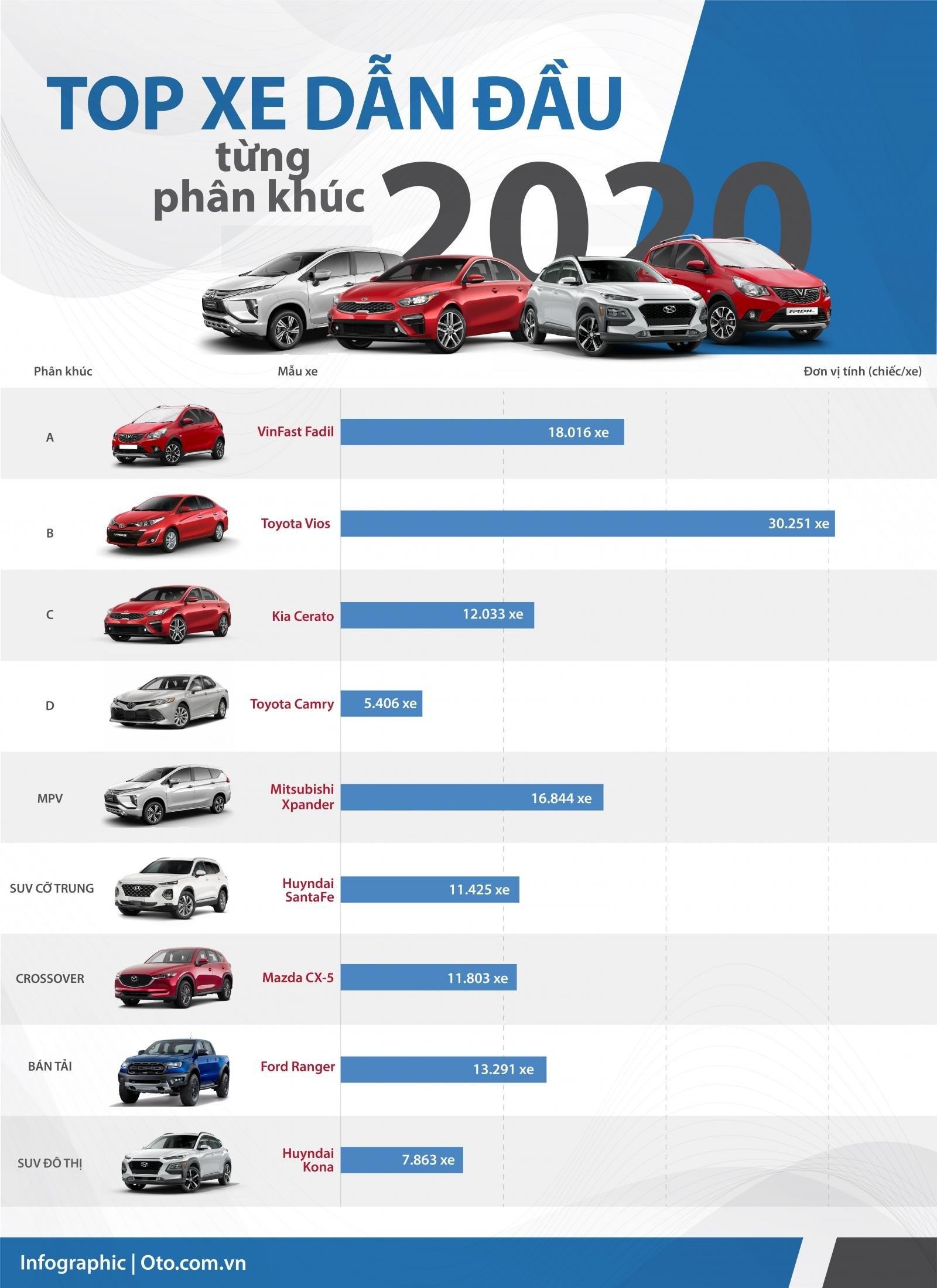 Top xe dẫn đầu từng phân khúc ô tô năm 2020.