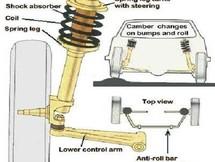 Hệ thống treo Macpherson là gì và ưu nhược điểm của loại hệ thống này