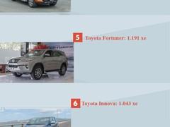 /tin-thi-truong/top-10-xe-ban-chay-nhat-thang-72019-santa-fe-xuat-hien-cx-5-chua-quay-lai-285